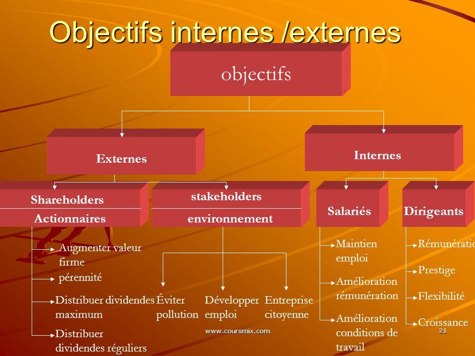 Objectifs internes /externes