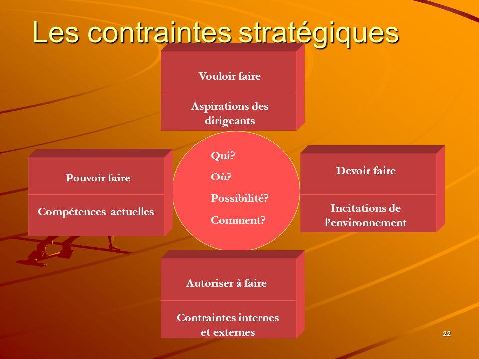 Les contraintes stratégiques