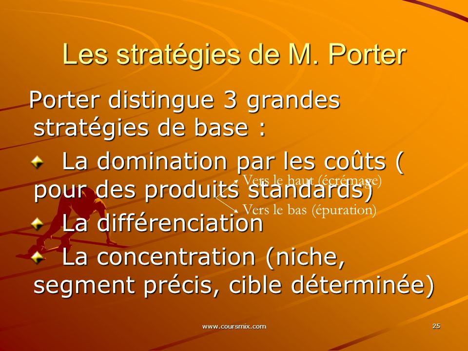 Les stratégies de M. Porter
