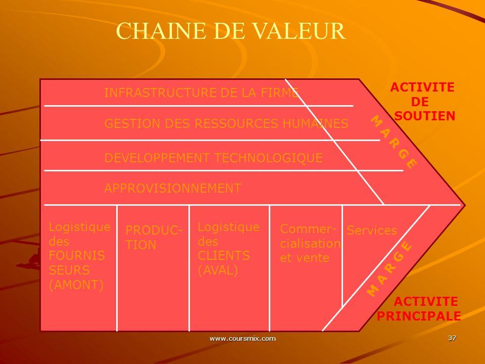 CHAINE DE VALEUR ACTIVITE DE SOUTIEN INFRASTRUCTURE DE LA FIRME