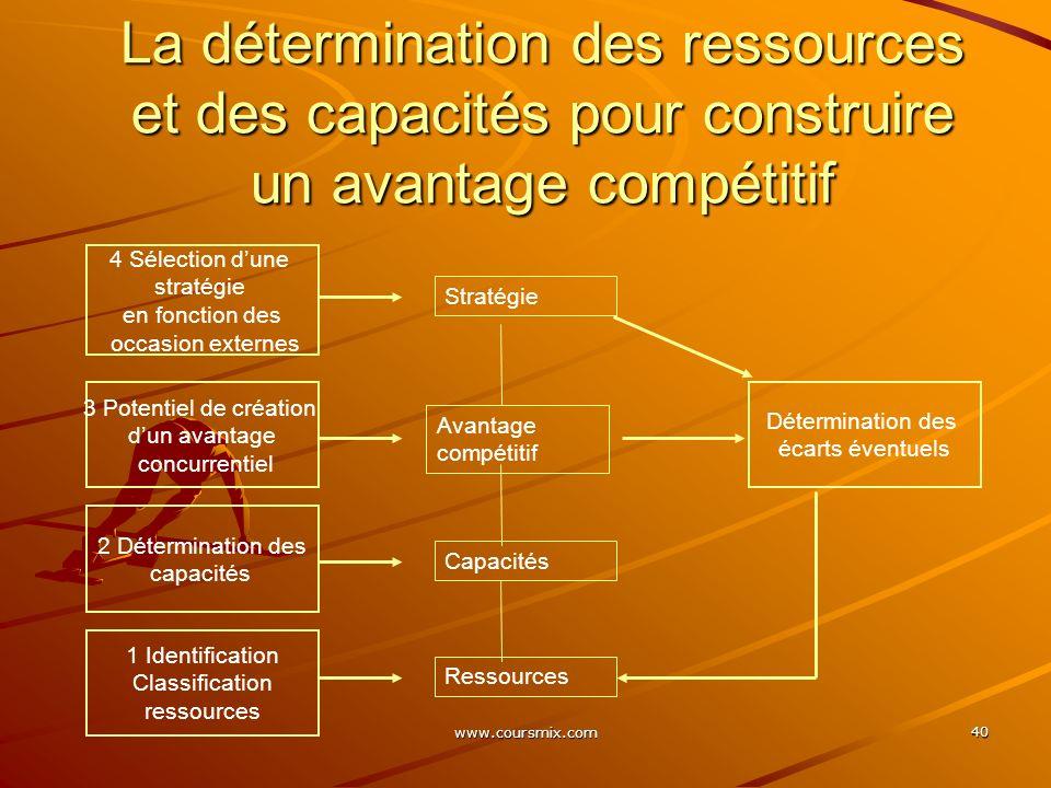 La détermination des ressources et des capacités pour construire un avantage compétitif