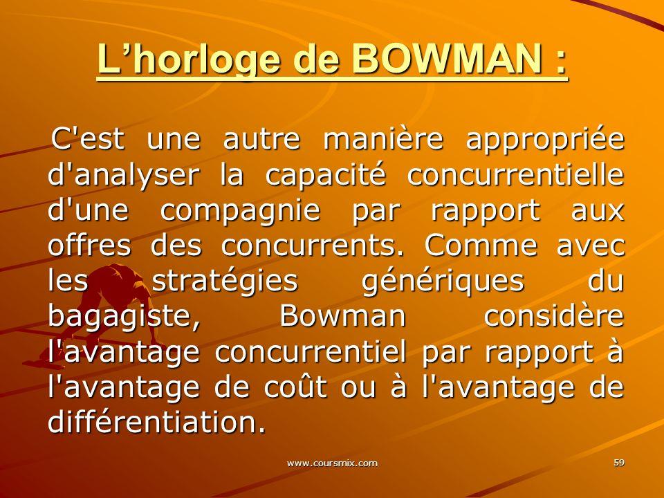 L'horloge de BOWMAN :
