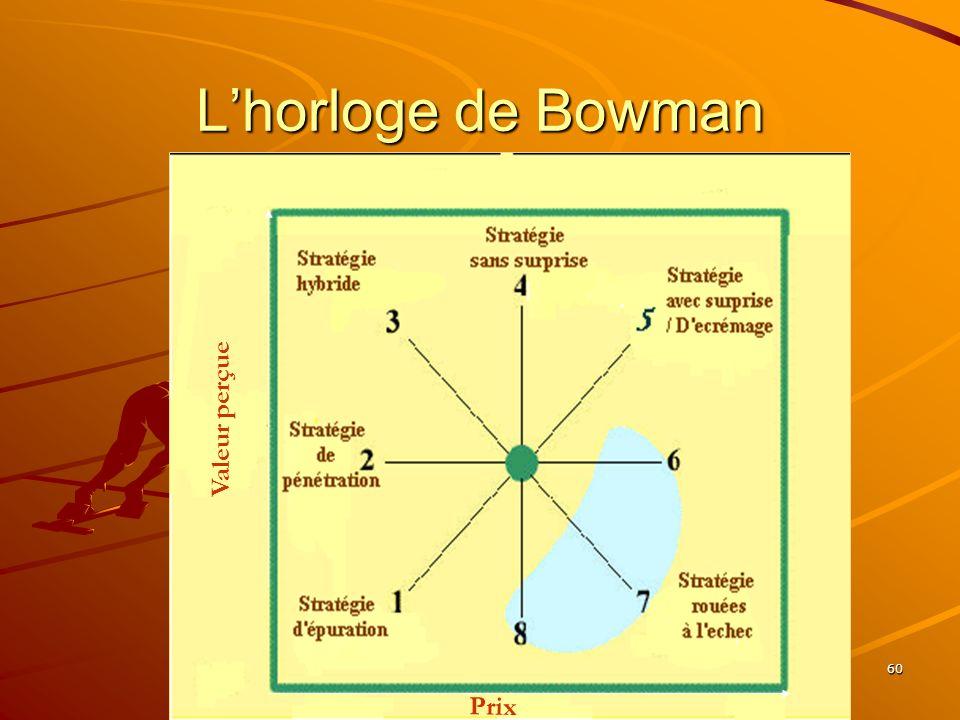 L'horloge de Bowman Valeur perçue www.coursmix.com Prix