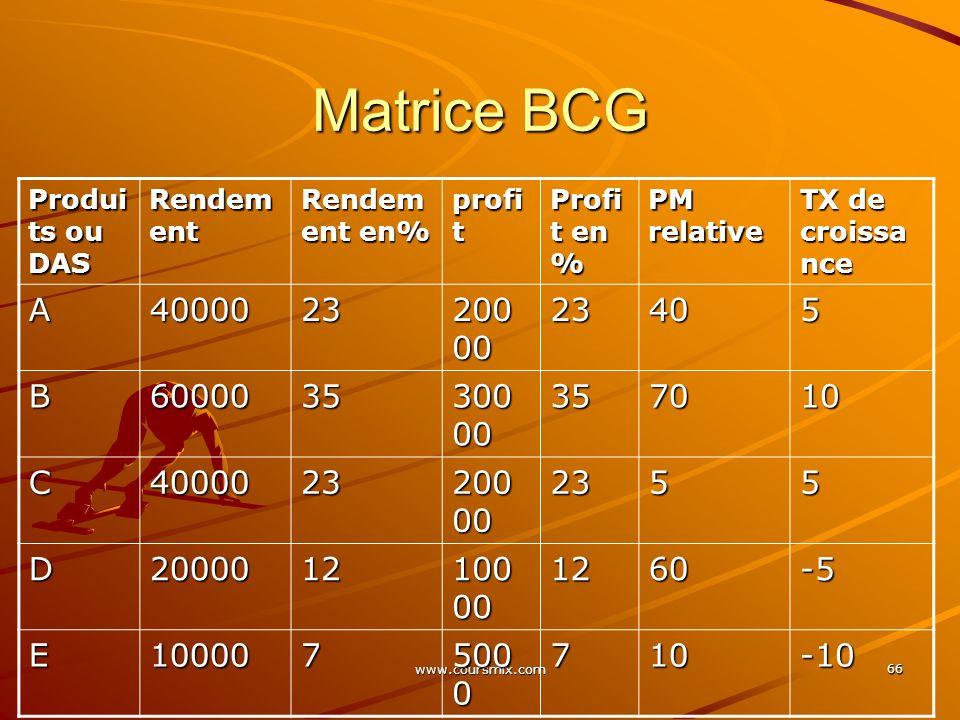 Matrice BCG Produits ou DAS. Rendement. Rendement en% profit. Profit en % PM relative. TX de croissance.