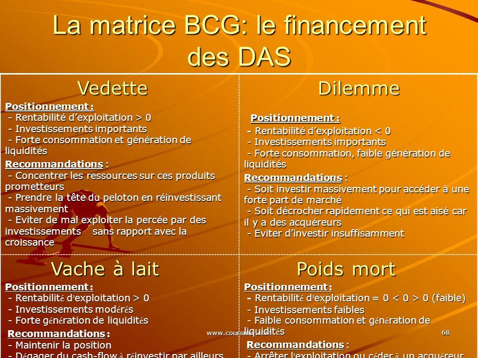 La matrice BCG: le financement des DAS