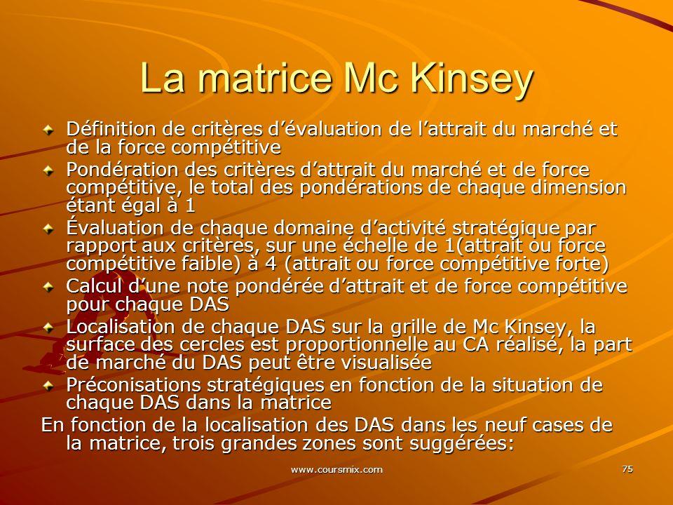 La matrice Mc Kinsey Définition de critères d'évaluation de l'attrait du marché et de la force compétitive.
