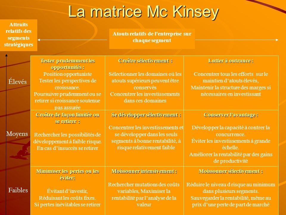 La matrice Mc Kinsey Élevés Moyens Faibles