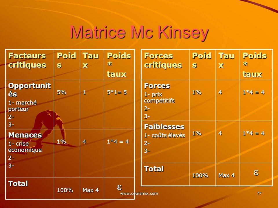 Matrice Mc Kinsey   Facteurs critiques Poids Taux Poids * taux