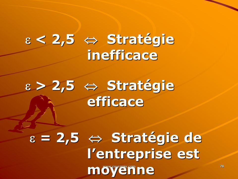  < 2,5  Stratégie inefficace