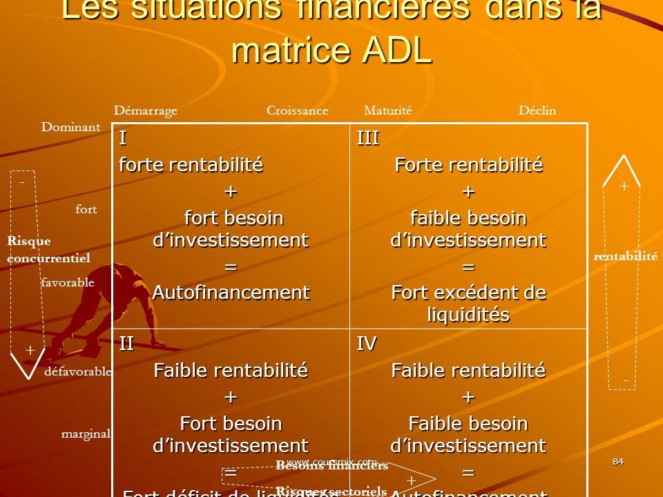 Les situations financières dans la matrice ADL