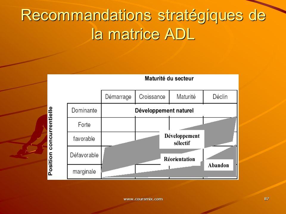 Recommandations stratégiques de la matrice ADL