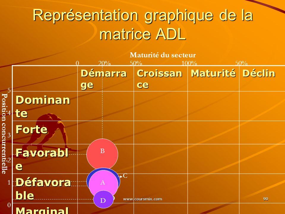 Représentation graphique de la matrice ADL