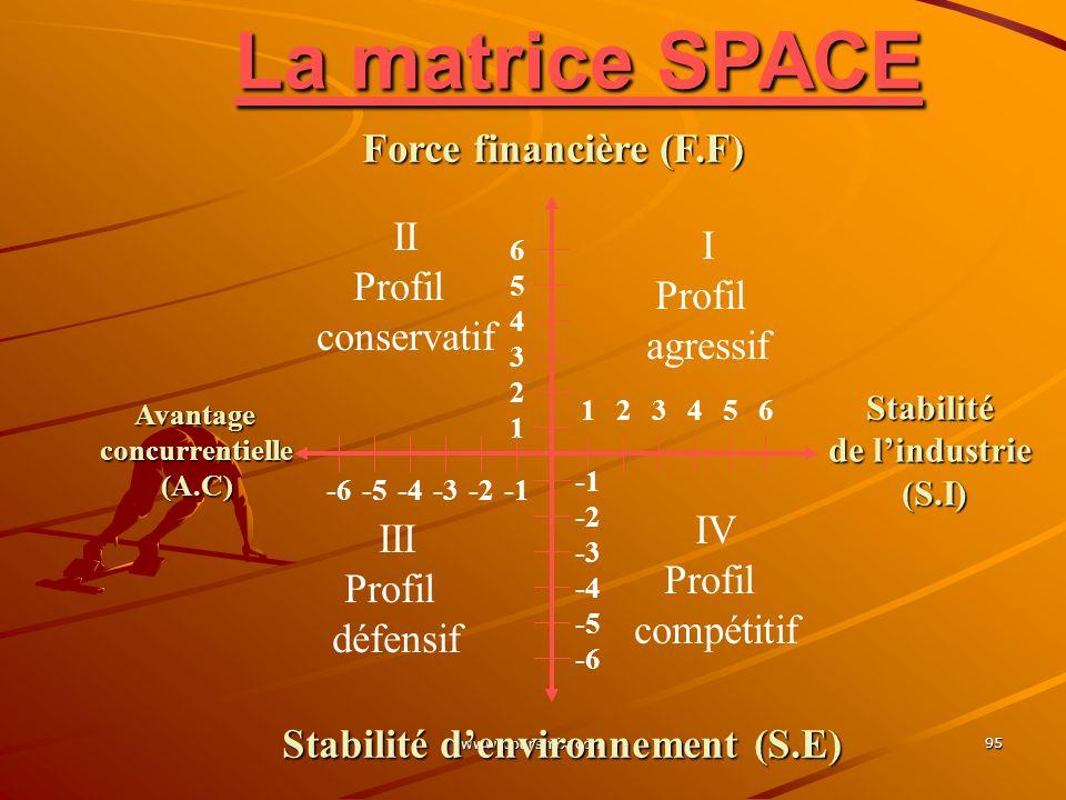 Stabilité d'environnement (S.E)
