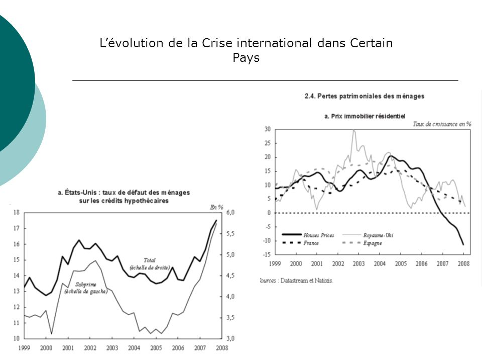 L'évolution de la Crise international dans Certain Pays