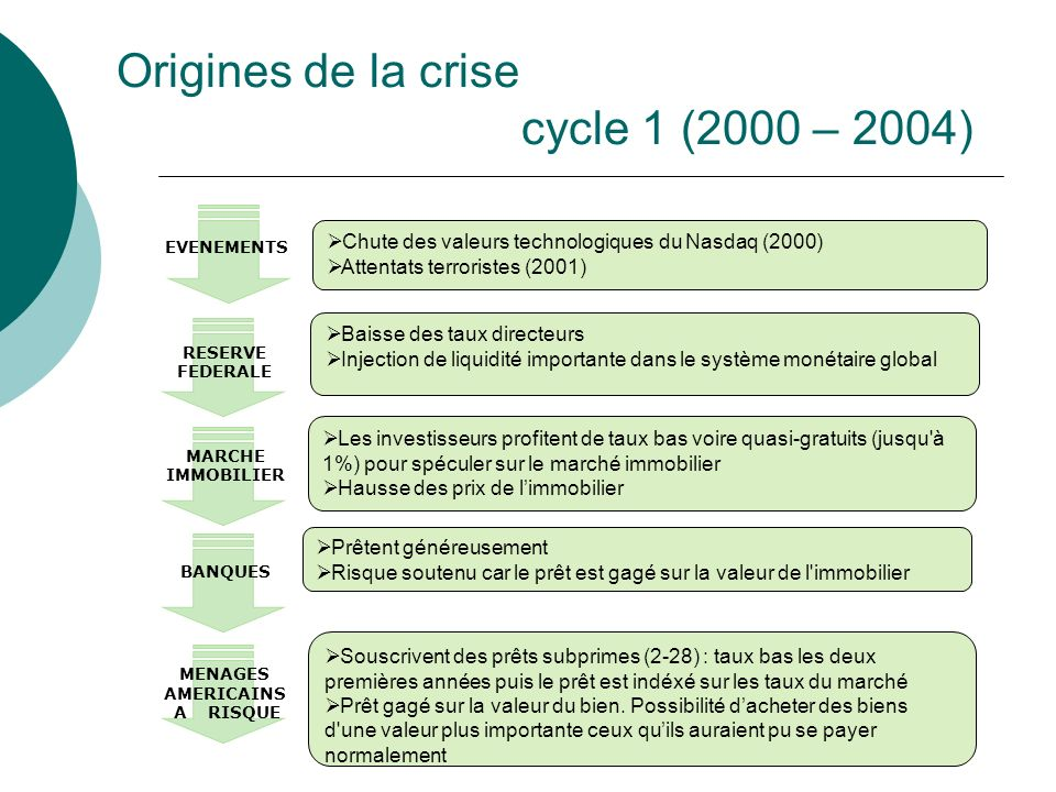 Origines de la crise cycle 1 (2000 – 2004)