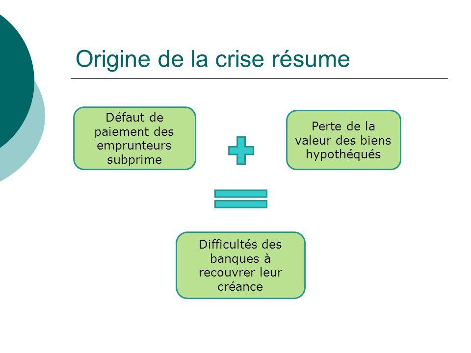 Origine de la crise résume