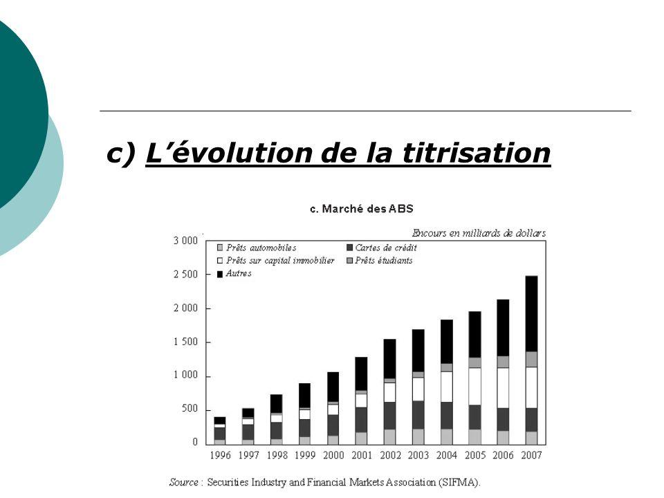 c) L'évolution de la titrisation