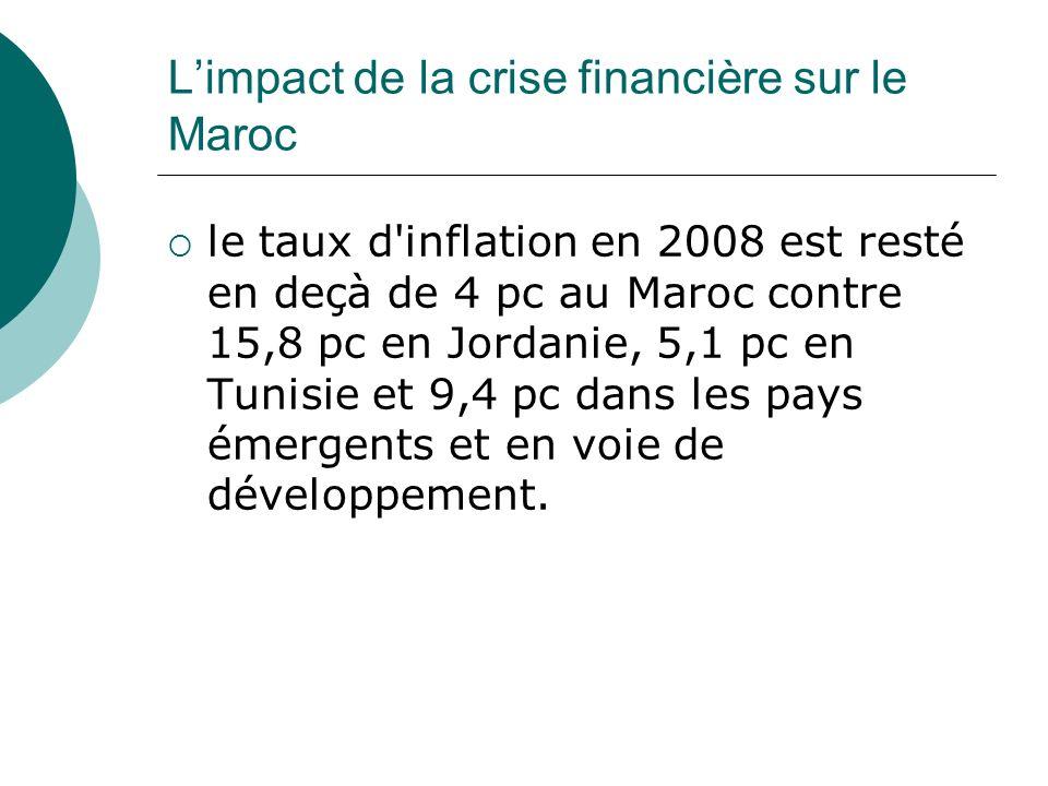 L'impact de la crise financière sur le Maroc