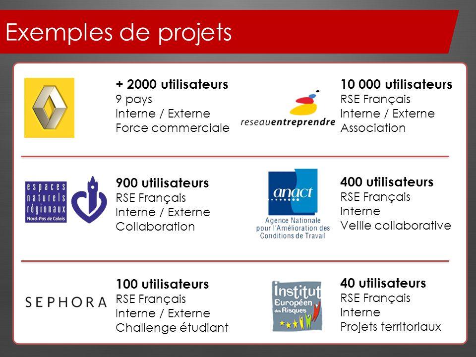Exemples de projets + 2000 utilisateurs 10 000 utilisateurs