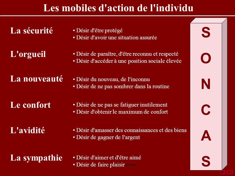 Les mobiles d action de l individu
