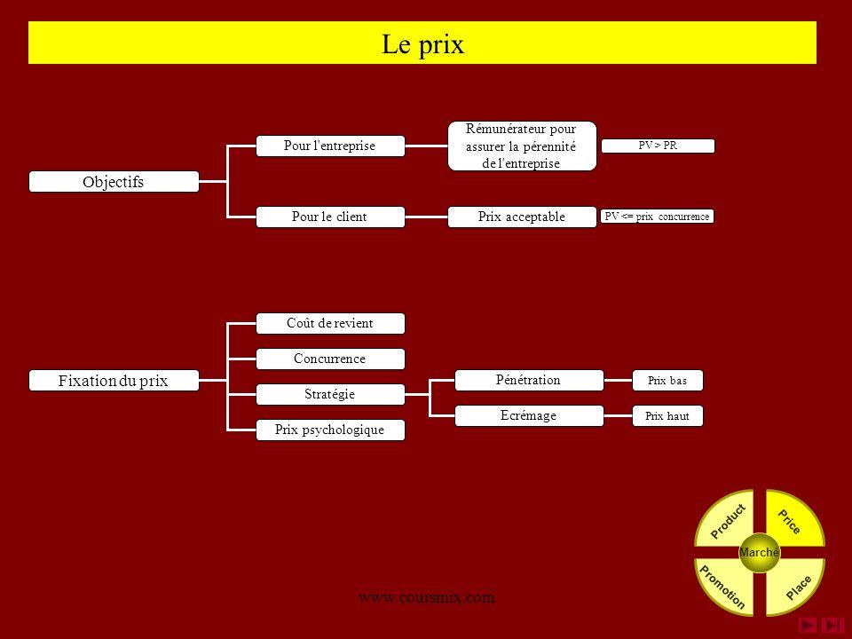 Le prix Objectifs Fixation du prix www.coursmix.com Pour le client