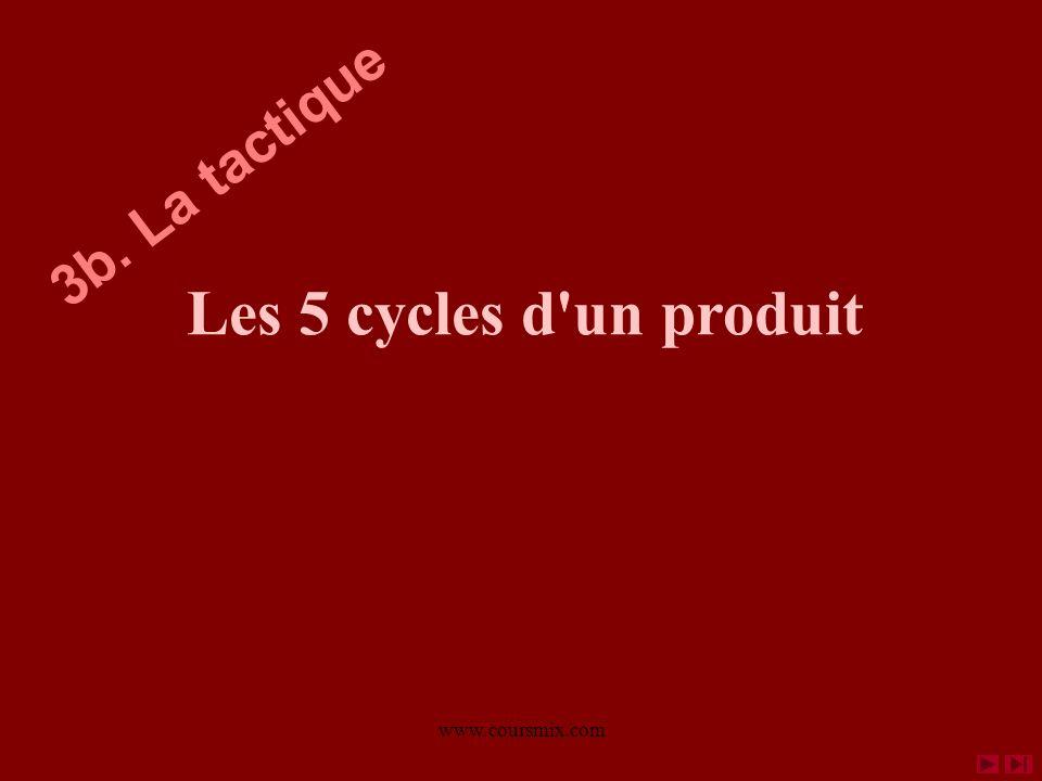 3b. La tactique Les 5 cycles d un produit www.coursmix.com