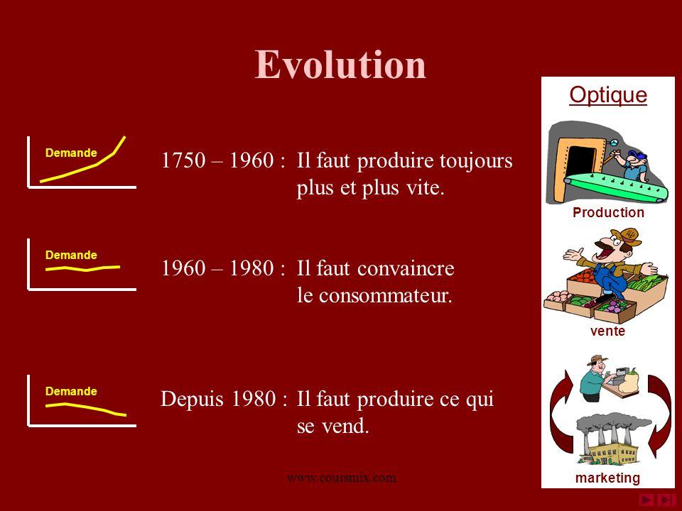 Evolution Optique. Production. vente. marketing. Demande. 1750 – 1960 : Il faut produire toujours plus et plus vite.