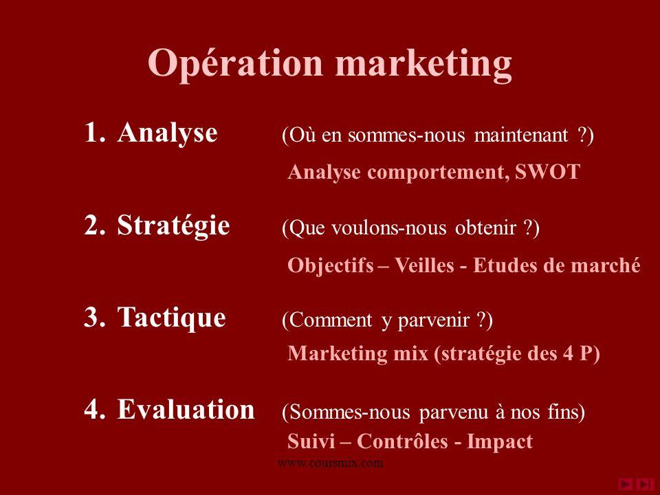 Opération marketing Analyse (Où en sommes-nous maintenant )
