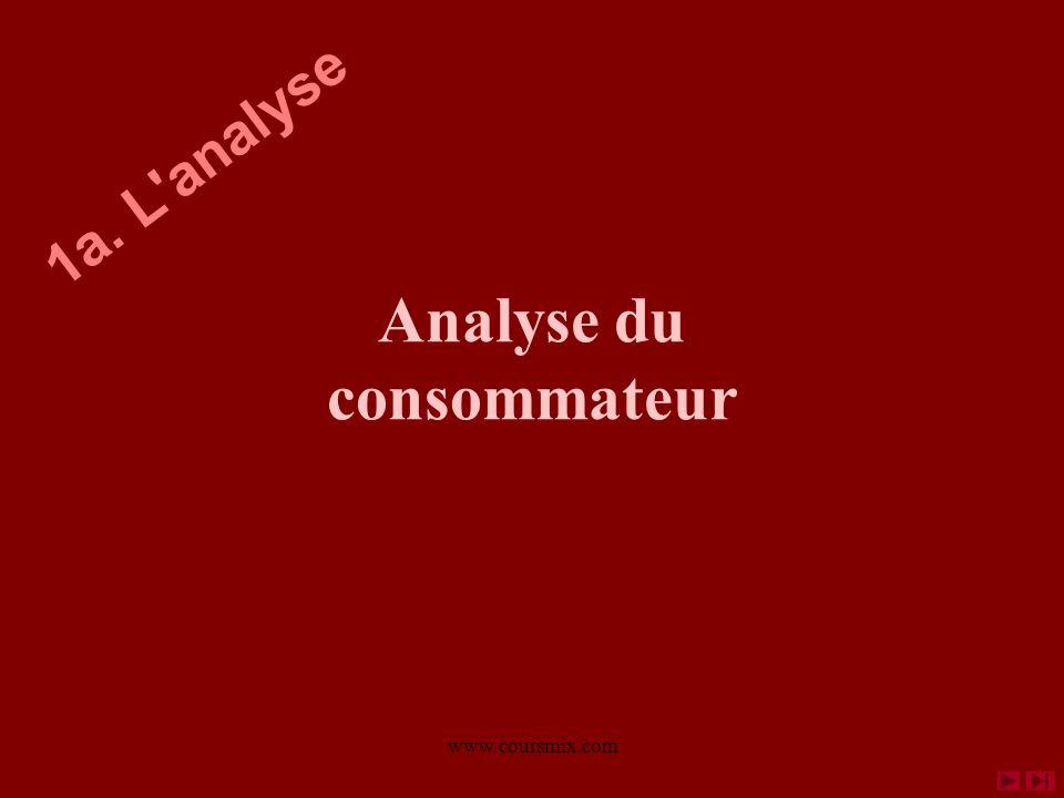 Analyse du consommateur