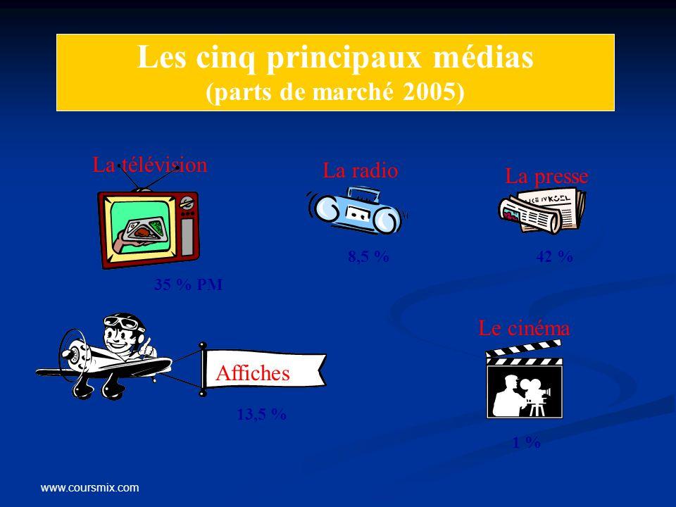 Les cinq principaux médias