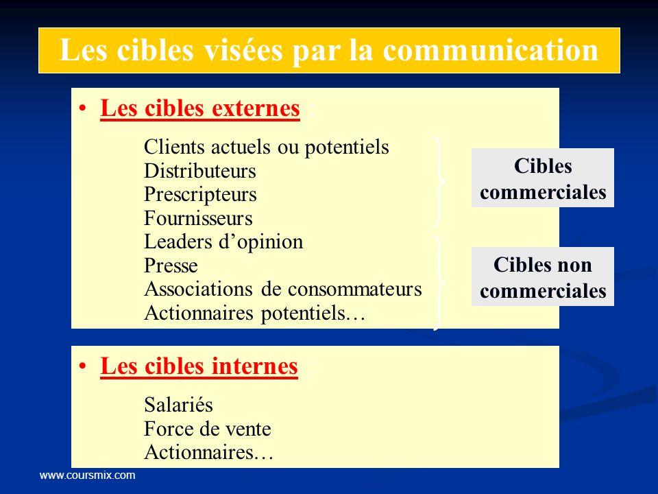 Les cibles visées par la communication Cibles non commerciales