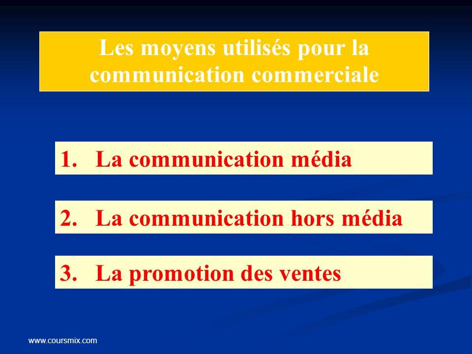 Les moyens utilisés pour la communication commerciale