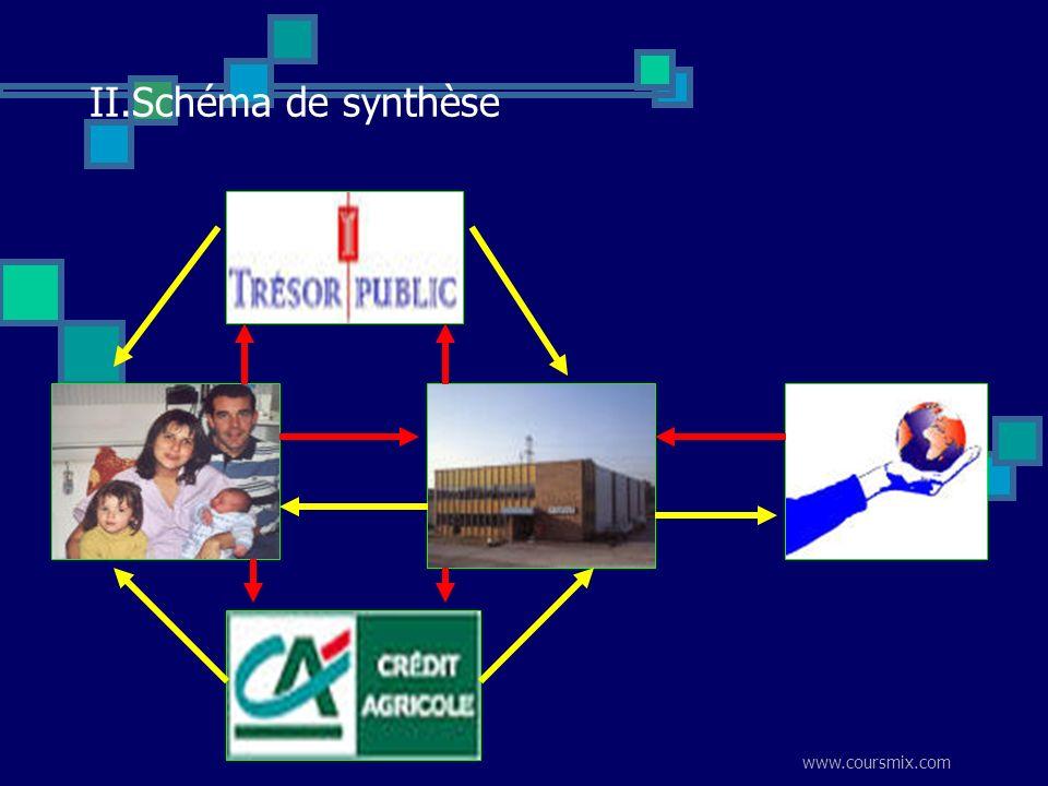 II.Schéma de synthèse www.coursmix.com