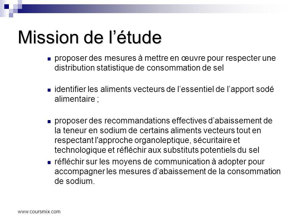 Mission de l'étude proposer des mesures à mettre en œuvre pour respecter une distribution statistique de consommation de sel.