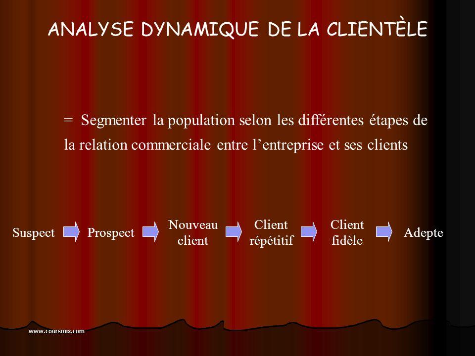 ANALYSE DYNAMIQUE DE LA CLIENTÈLE