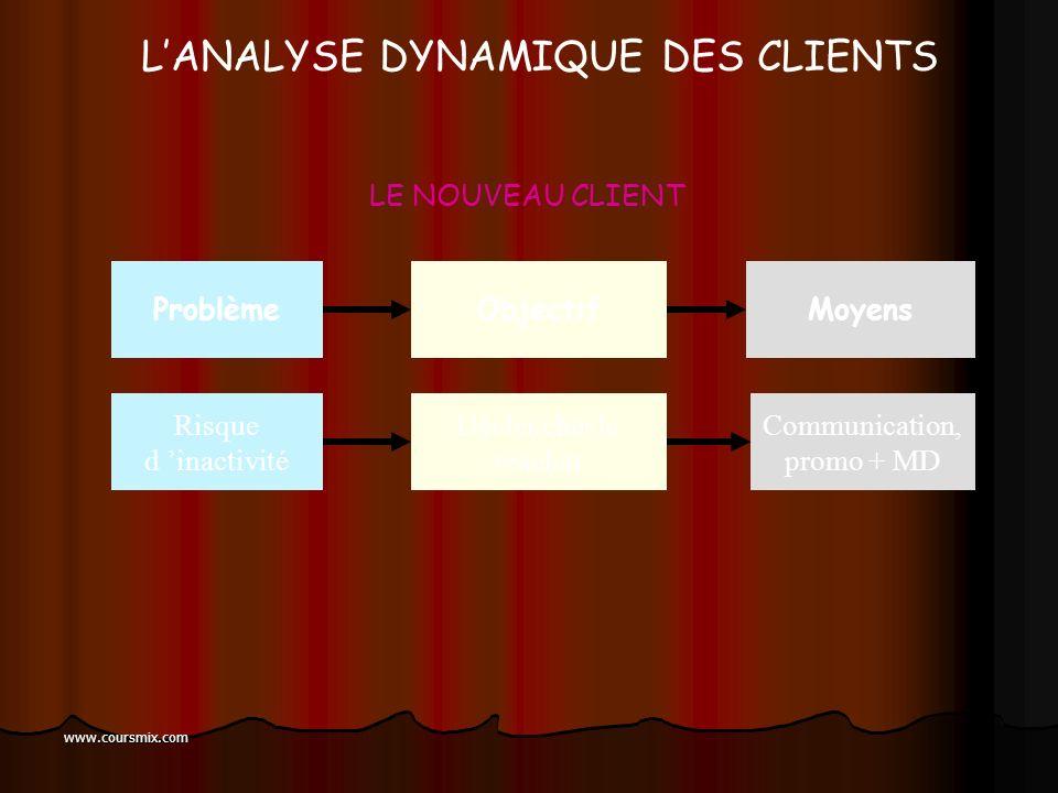 L'ANALYSE DYNAMIQUE DES CLIENTS