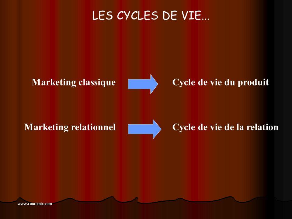 LES CYCLES DE VIE... Marketing classique Cycle de vie du produit