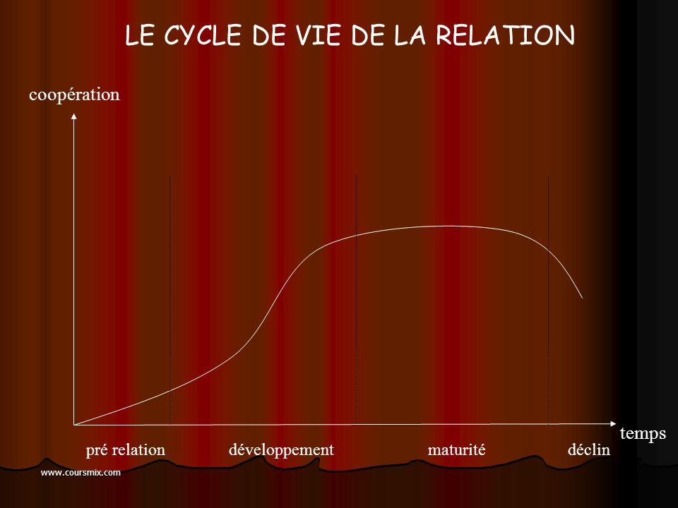 LE CYCLE DE VIE DE LA RELATION
