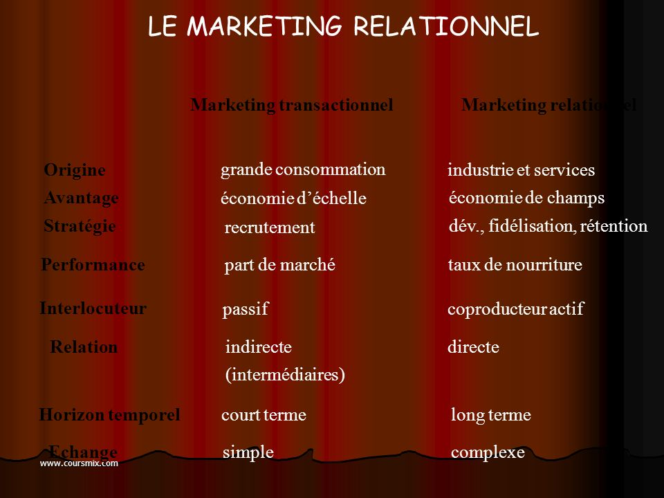 Marketing transactionnel Marketing relationnel