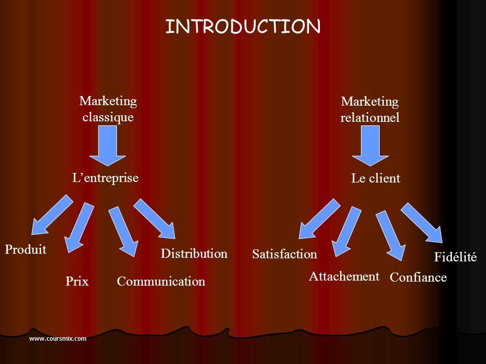 INTRODUCTION Marketing classique Marketing relationnel L'entreprise
