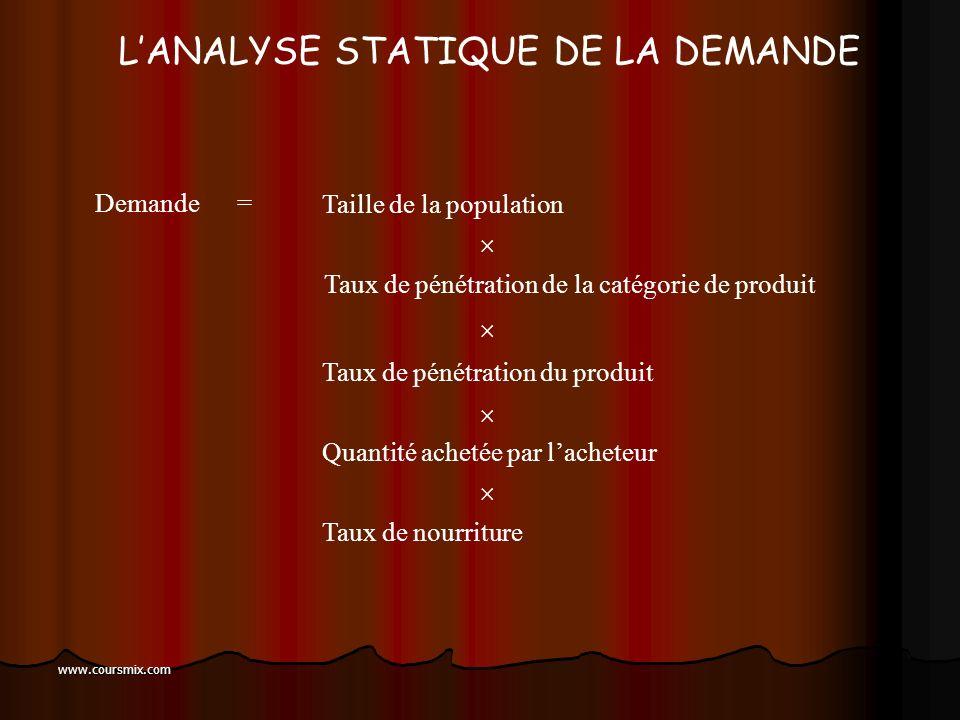 L'ANALYSE STATIQUE DE LA DEMANDE