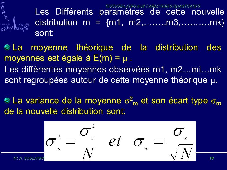 Les Différents paramètres de cette nouvelle distribution m = {m1, m2,……..m3,……….mk} sont: