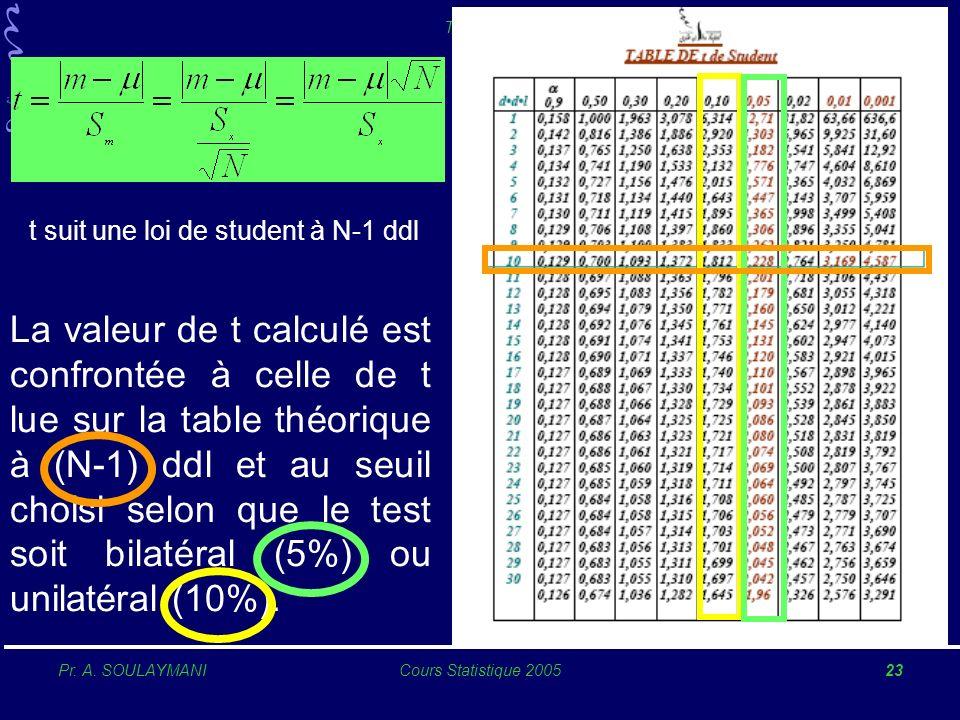 1 2. 3. 4. 5. 6. 7. 8. t suit une loi de student à N-1 ddl.