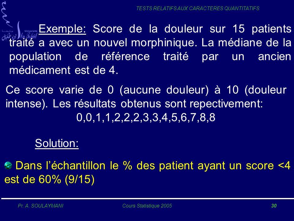 Exemple: Score de la douleur sur 15 patients traité a avec un nouvel morphinique. La médiane de la population de référence traité par un ancien médicament est de 4.