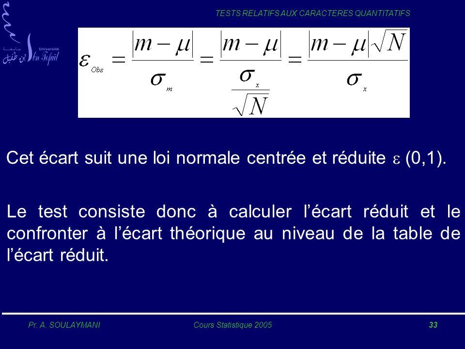 Cet écart suit une loi normale centrée et réduite e (0,1).