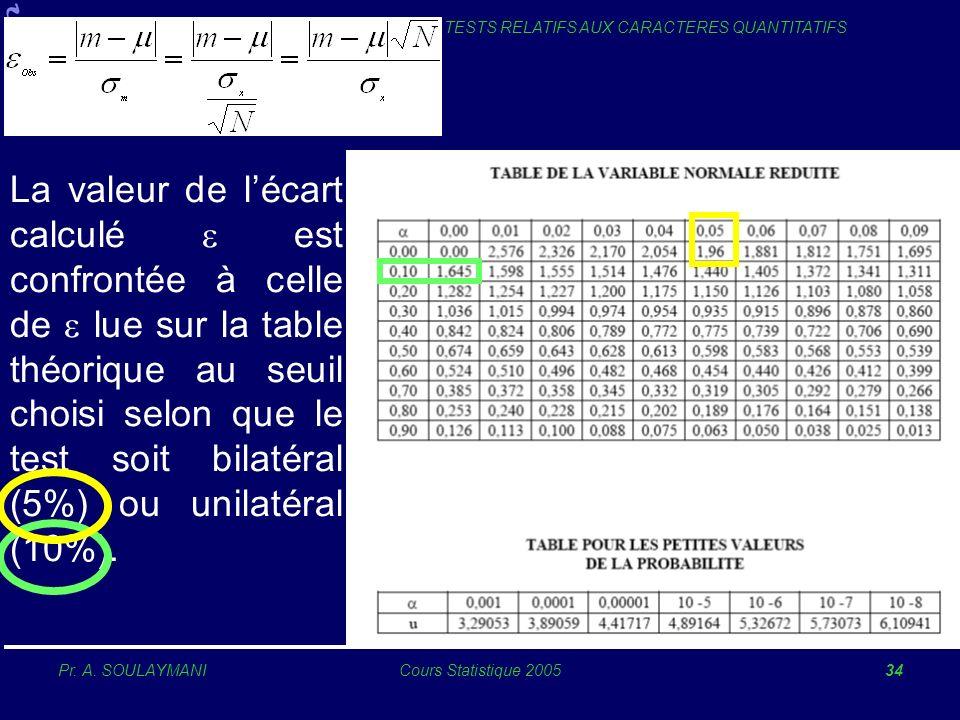 La valeur de l'écart calculé e est confrontée à celle de e lue sur la table théorique au seuil choisi selon que le test soit bilatéral (5%) ou unilatéral (10%).