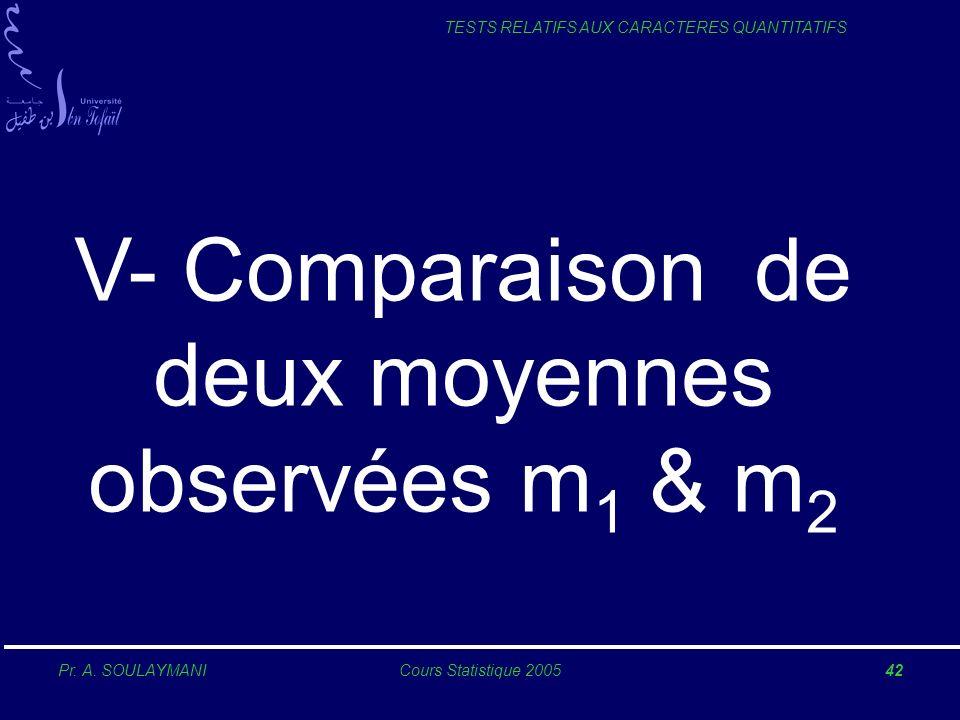 V- Comparaison de deux moyennes observées m1 & m2