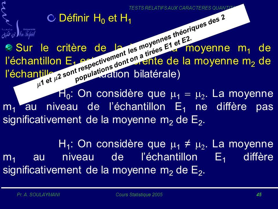 Définir H0 et H1