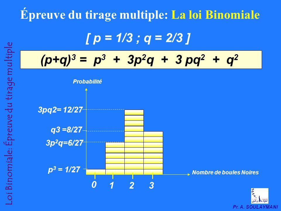 Épreuve du tirage multiple: La loi Binomiale