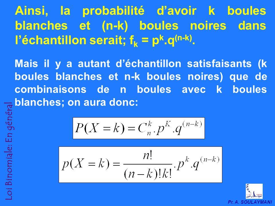 Ainsi, la probabilité d'avoir k boules blanches et (n-k) boules noires dans l'échantillon serait; fk = pk.q(n-k).